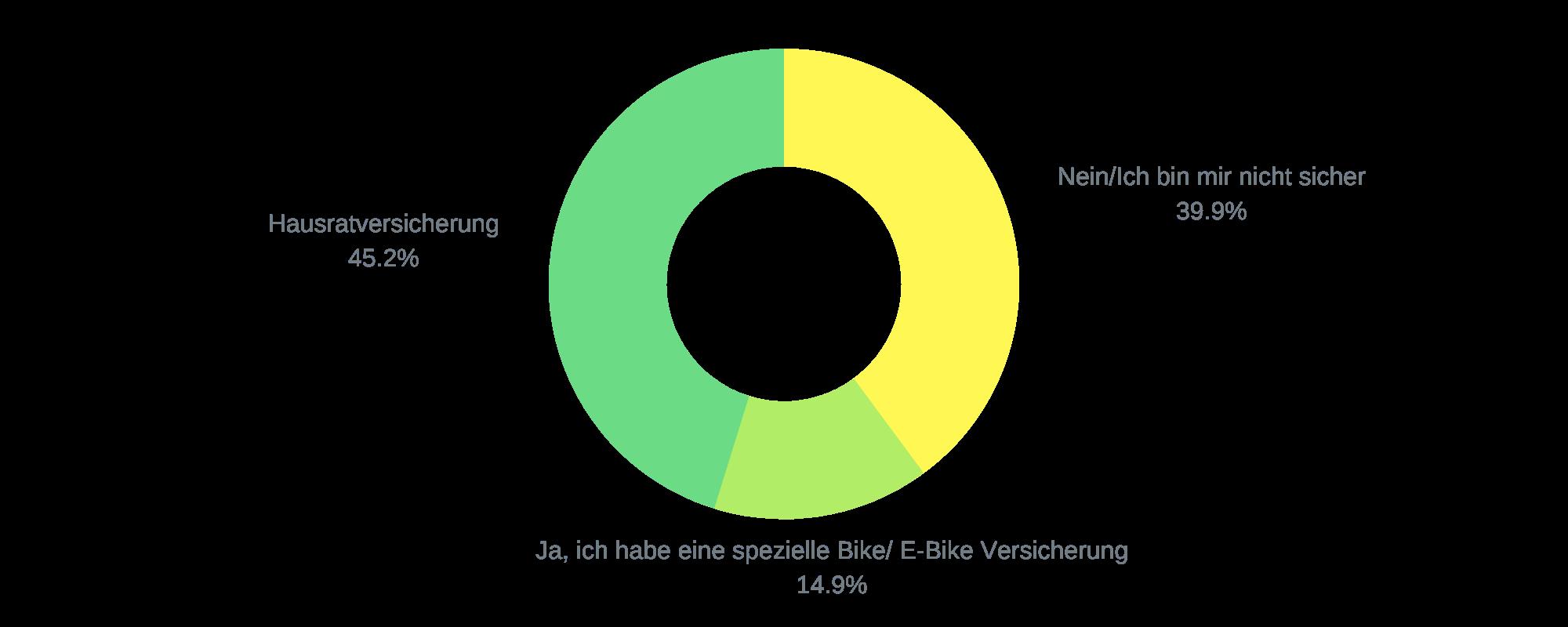 Bikmo Umfrage_E-Bike Versicherung