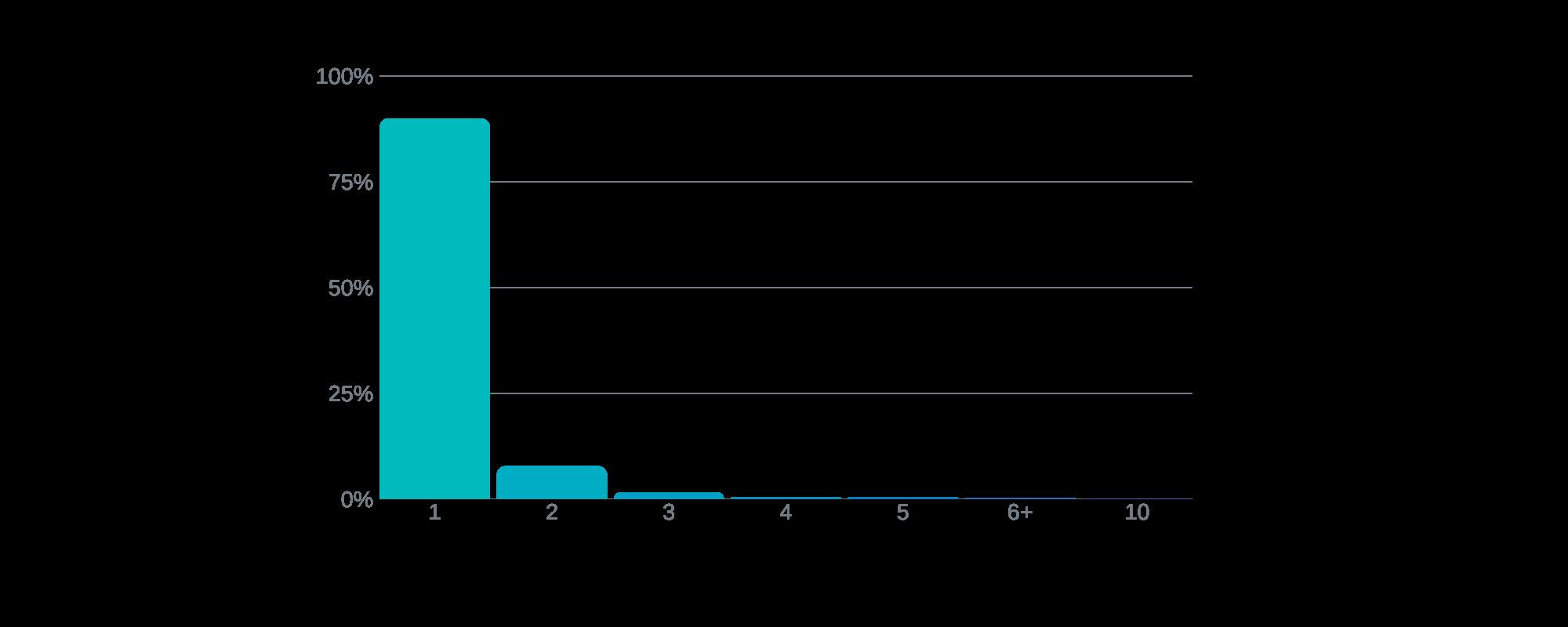 Bikmo Umfrage_Anzahl von E-Bike