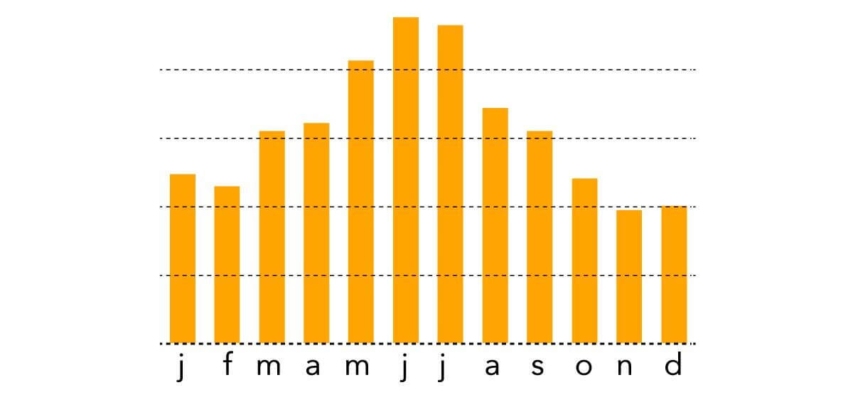 Bikmo claims when graph