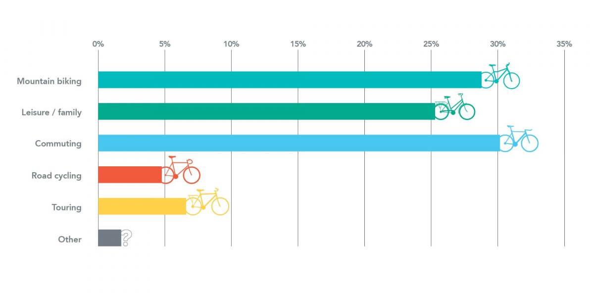 E bike data image