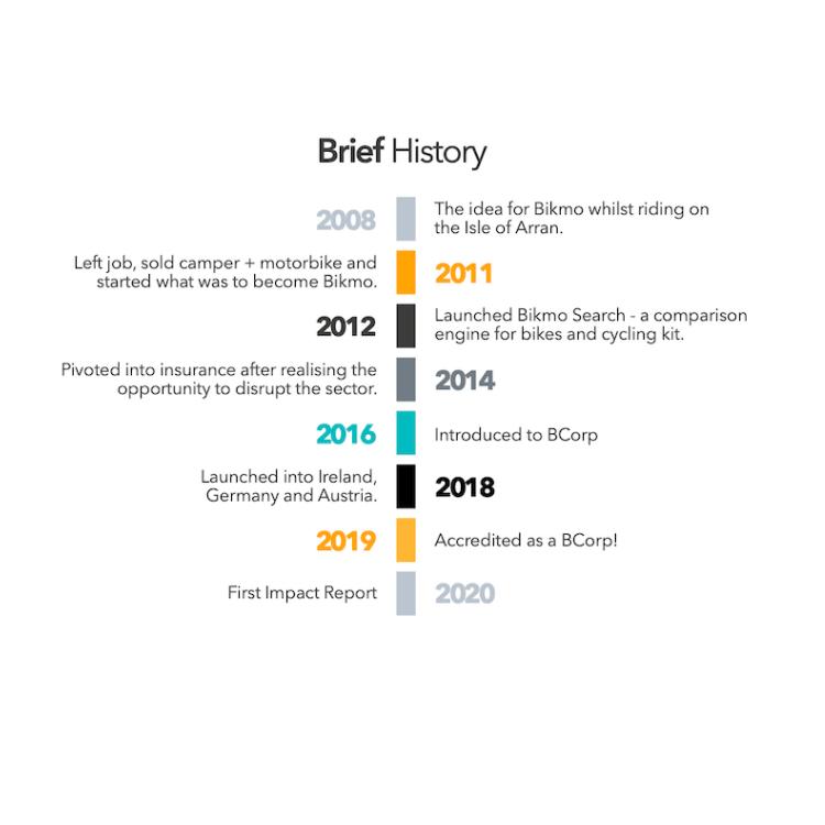 A Brief History of Bikmo