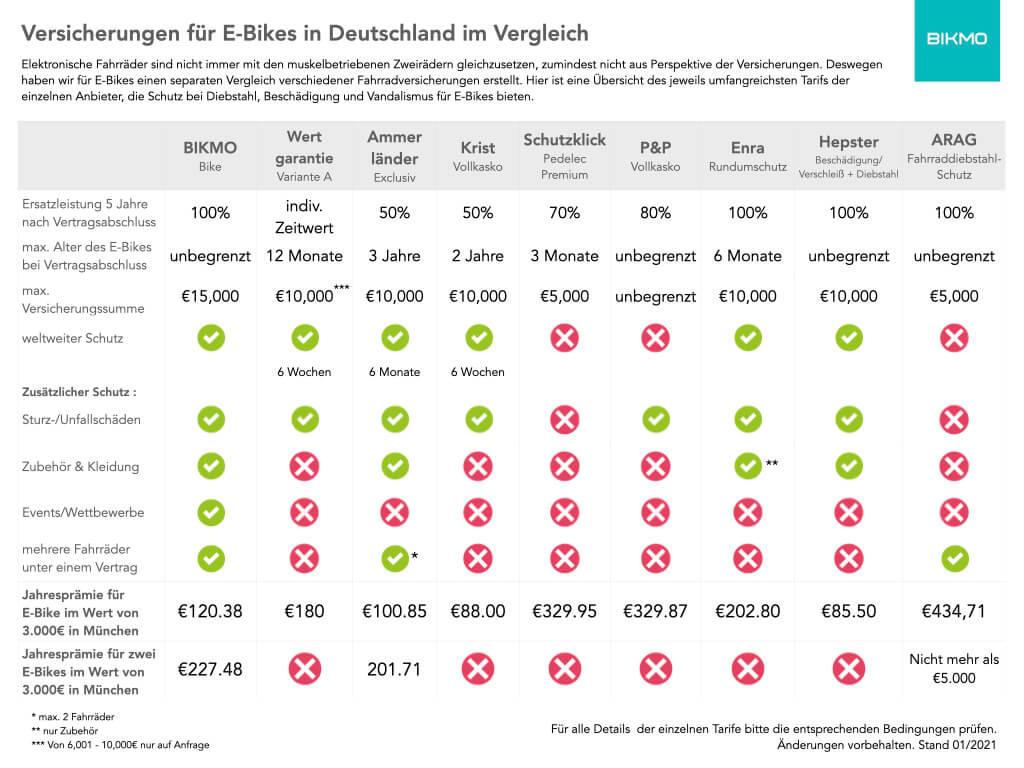 Header_Versicherungs-Vergleichstabelle E-Bike DE