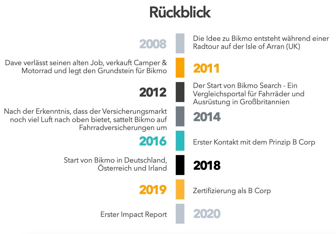 Bikmo Impact Report_Rückblick